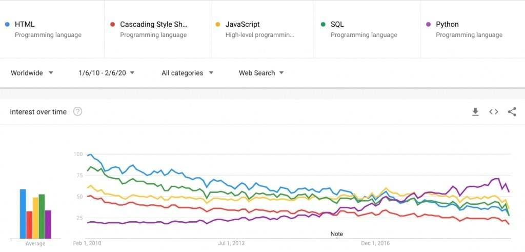 coding digital marketing