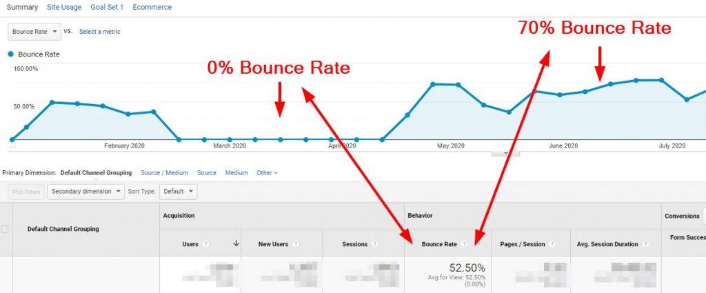 gachecklist metrics bouncerate
